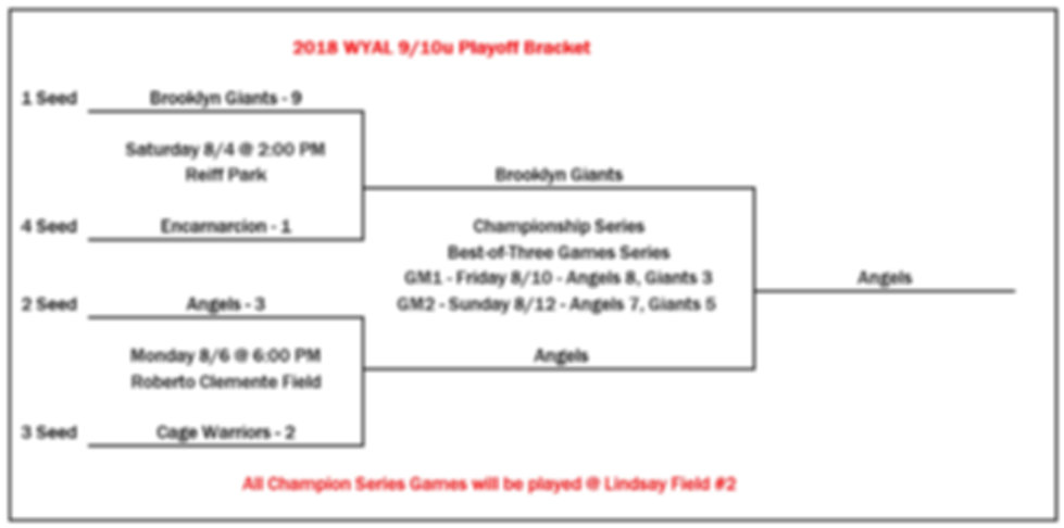 2018 WYAL 10u Playoff Bracket 08 12 2018