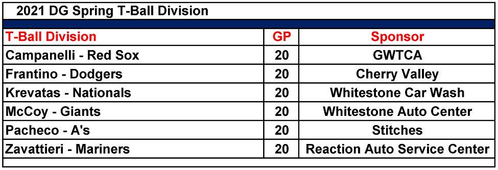 Tball Final Standing 06272021.jpg