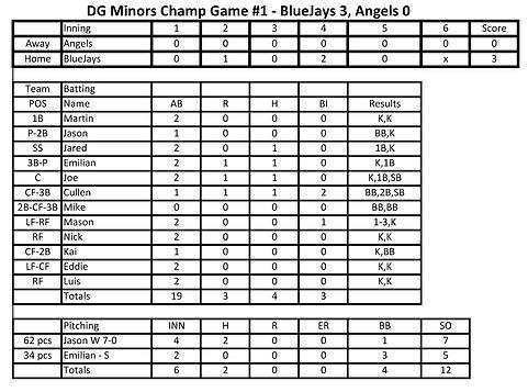 DG 2021 Spring Minors BlueJays Champ GM 06192021.jpg