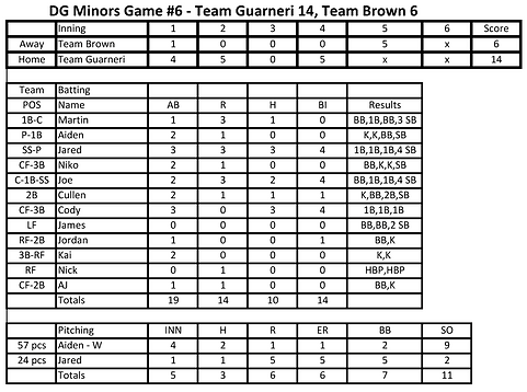 Box Score - Game #6 10 24 2020.png