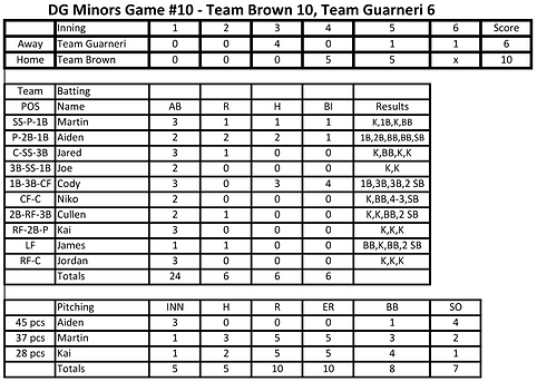 Box Score - Game #10 11 14 2020.png