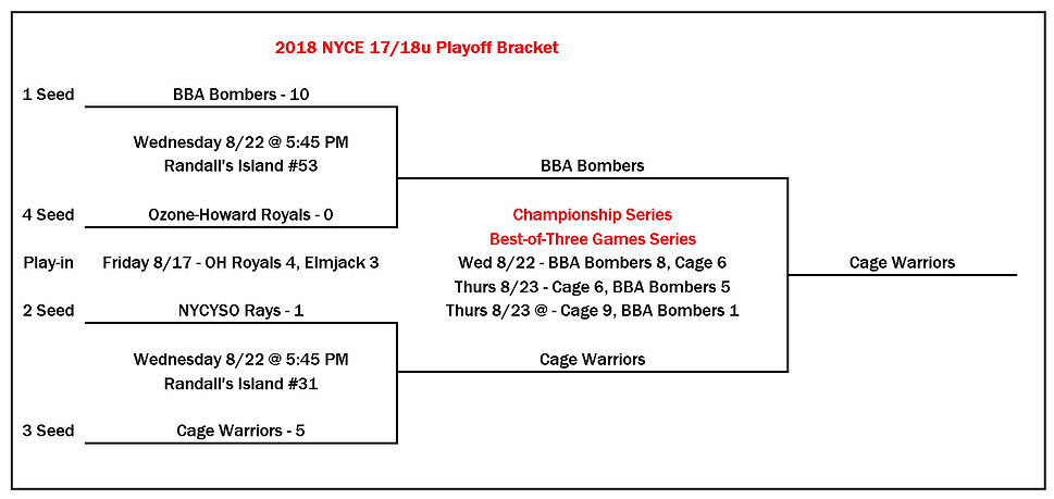 2018 NYCE 18u Playoff Bracket 08 24 2018