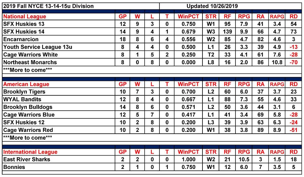 2019 Fall NYCE 13-14-15u Standings 10.26