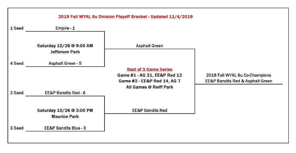 2019 Fall WYAL 8u Playoff Bracket11.4.20