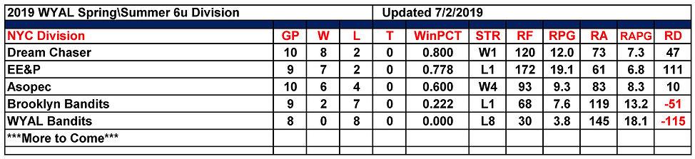 2019 WYAL 6u Standings 07.07.2019.jpg
