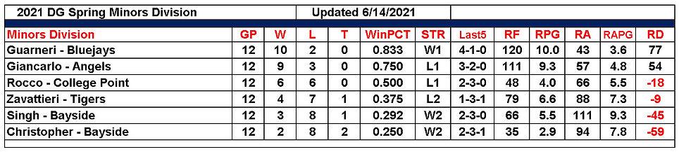 DG 2021 Spring Minors Standings 06142021