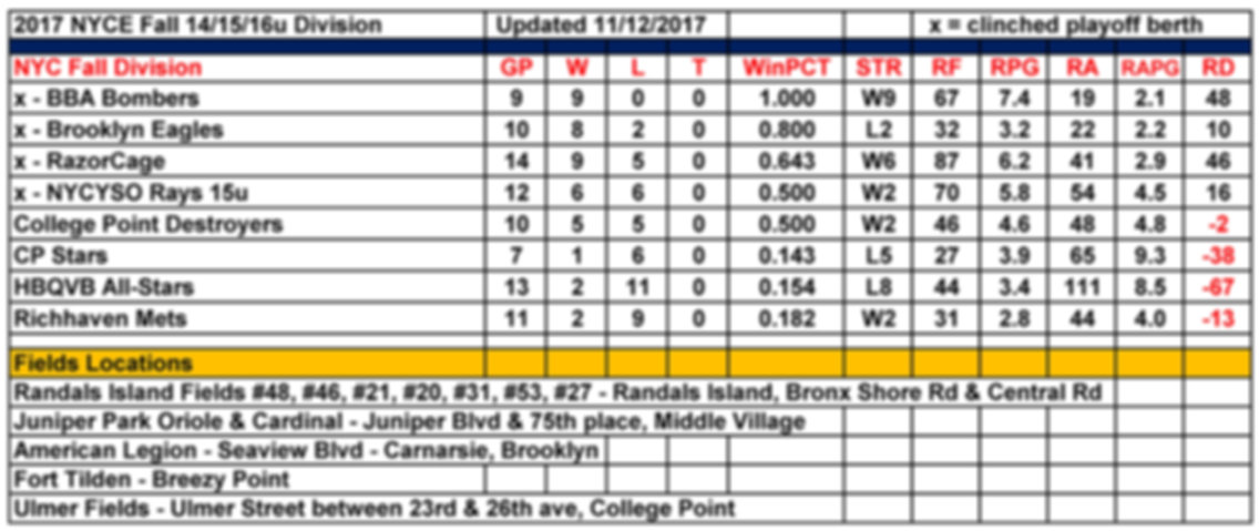 2017 Fall NYCE 16u Division Standings 11