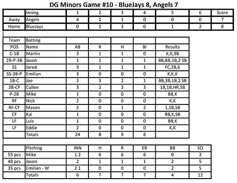 DG 2021 Spring Minors BlueJays GM10 0527