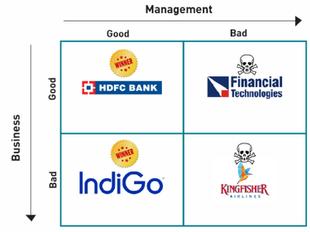 Investors focus on Price, Fund Managers focus on Performance