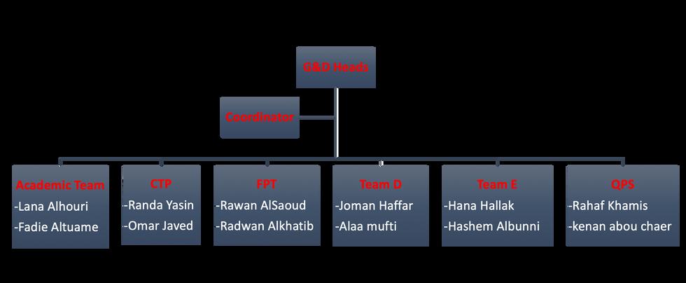 G & D Structure