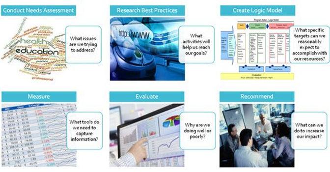 Evaluation Process.jpg
