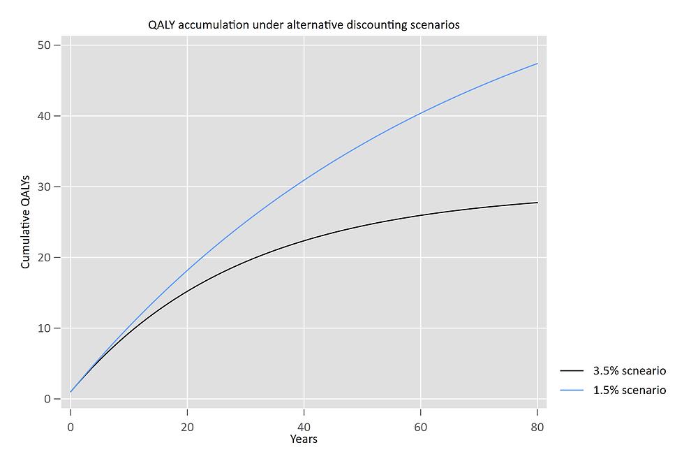 QALY accumulation under alternative discounting scenarios