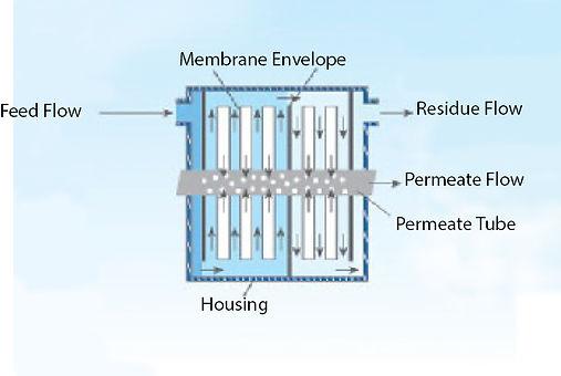 Membrane Vapour RecoveryUnits