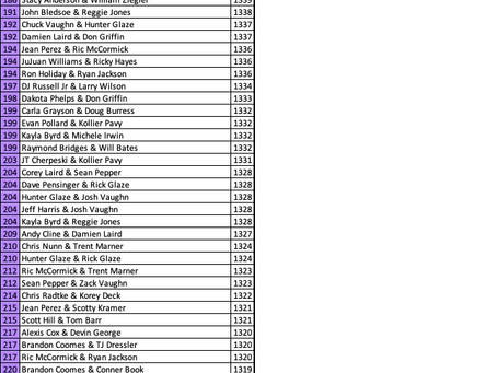 Summer Shootout Doubles Unofficial Standings