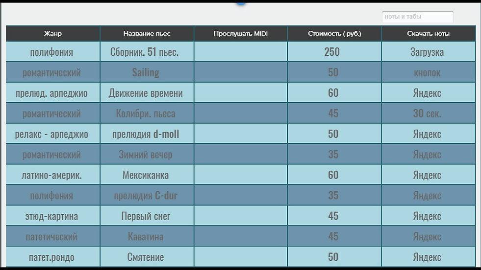 Таблица с переченем гитарных композиций и сборников , ноты которых можно мгновенно скачать , используя кнопки сервиса Яндекс деньги . Функция редирект сразу же после оплаты открывает ноты на экране покупателя. Начало таблицы. 10 пьес и полифонический сборник.