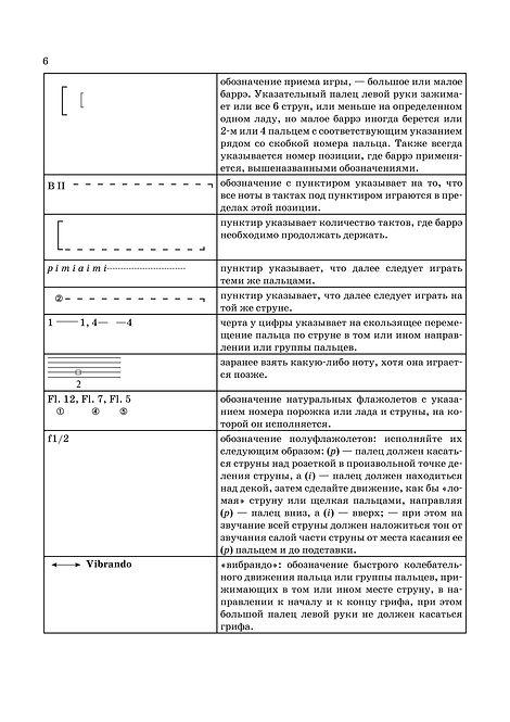 Список специфических обозначений, применяемых в нотах  для гитары. стр. № 6