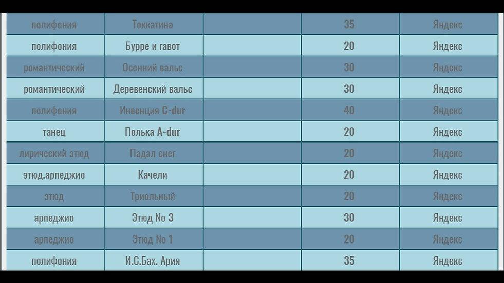 Продолжение таблицы с переченем гитарных композиций и сборников , ноты которых можно мгновенно скачать , используя кнопки сервиса Яндекс деньги . Функция редирект сразу же после оплаты открывает ноты на экране покупателя. Вторая часть таблицы. 12 пьес .