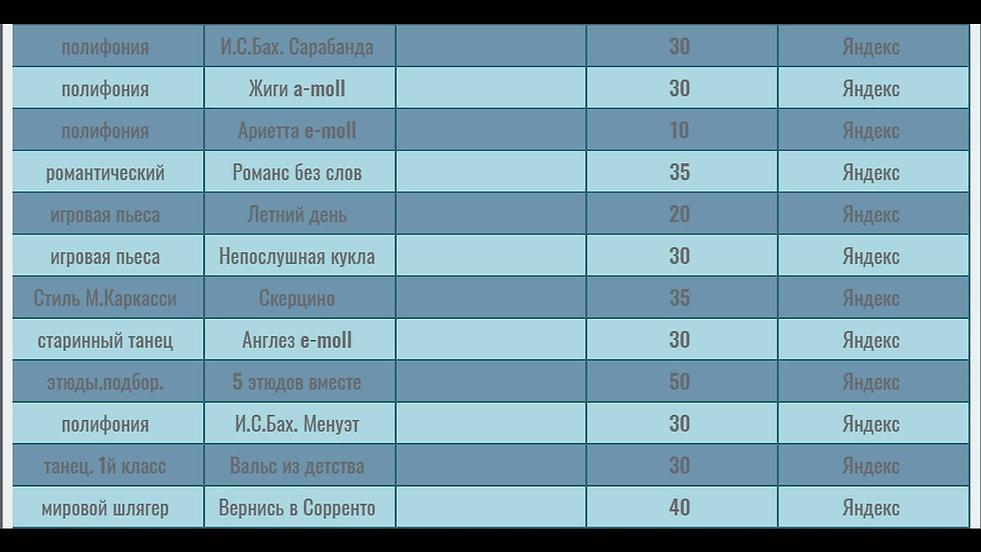 Продолжение таблицы с переченем гитарных композиций и сборников , ноты которых можно мгновенно скачать , используя кнопки сервиса Яндекс деньги . Функция редирект сразу же после оплаты открывает ноты на экране покупателя. Третья часть таблицы. 12 пьес .