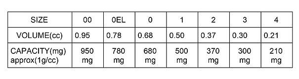 hard gelatin capsules sizes, volume, capacity