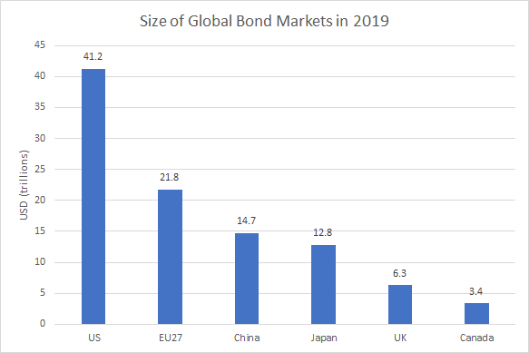 Size of Global Bond Markets in 2019
