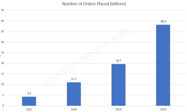 Pinduoduo Number of Orders Placed