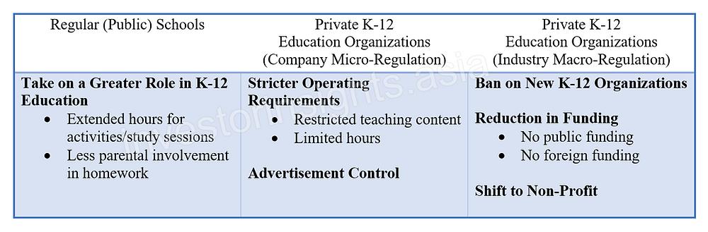 Summary of China's new k-12 education reform policies