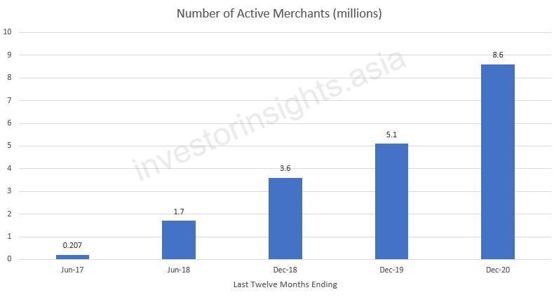 Pinduoduo Number of Active Merchants
