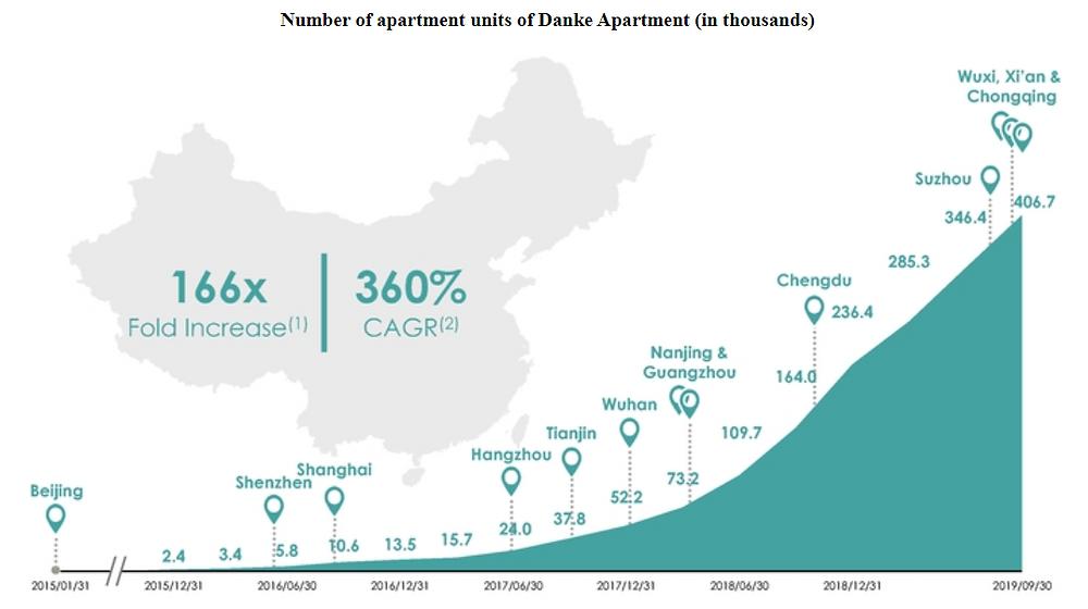 Number of Danke Apartment Units per year