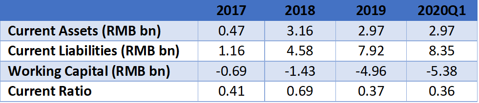 Danke's current assets, current liabilities, and liquidity ratios