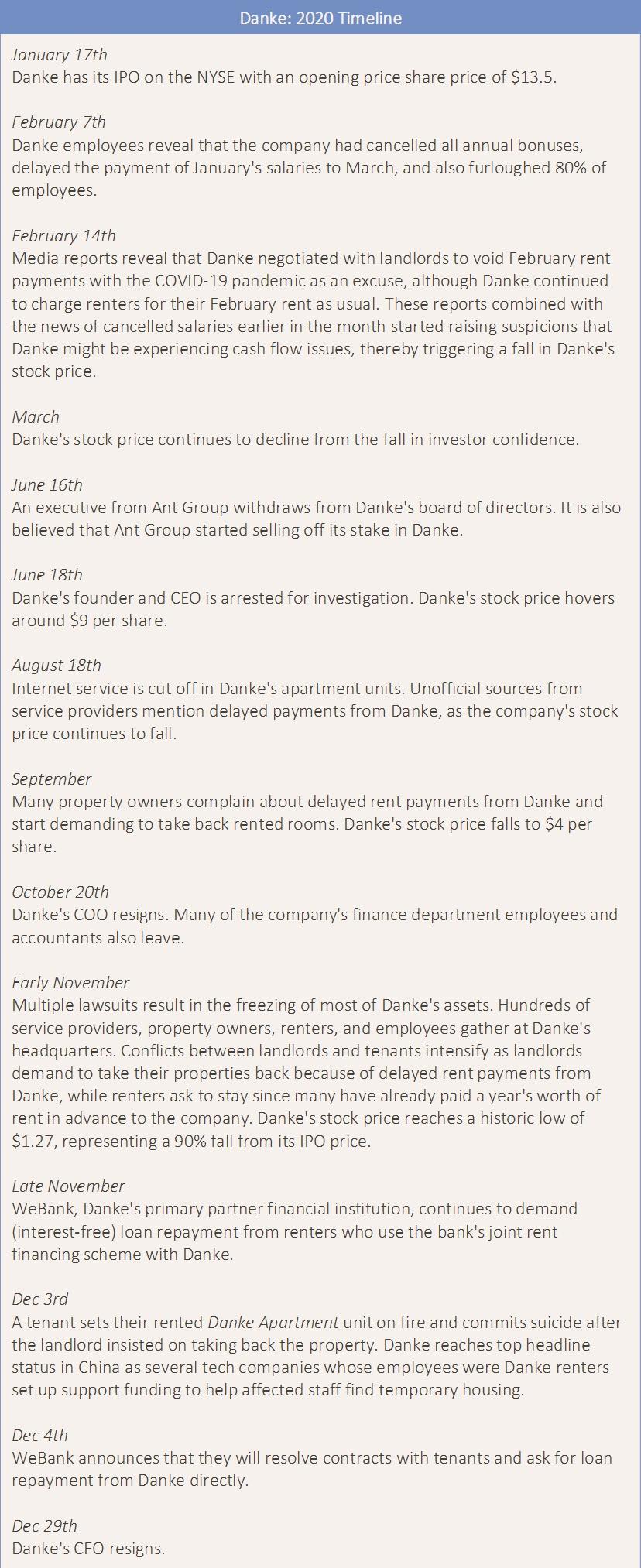 Timeline of Danke's collapse