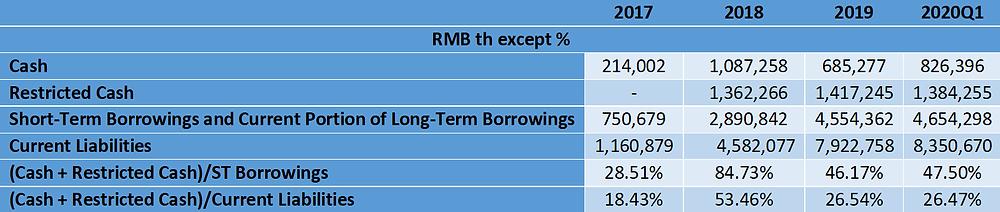 Danke Liquidity Concerns