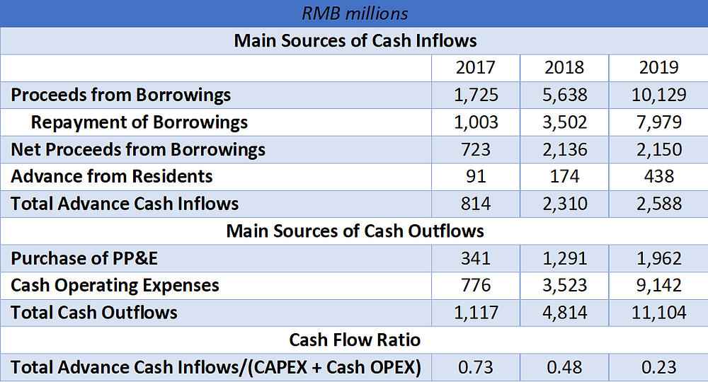 Danke cash flow ratios