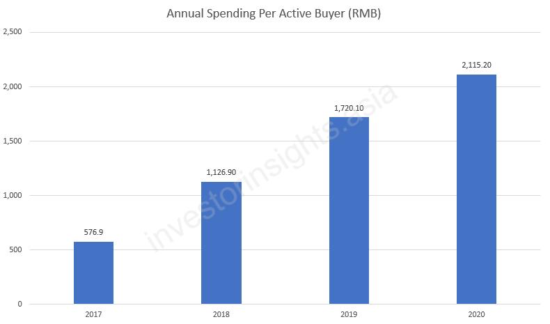 Pinduoduo Annual Spending Per Active Buyer