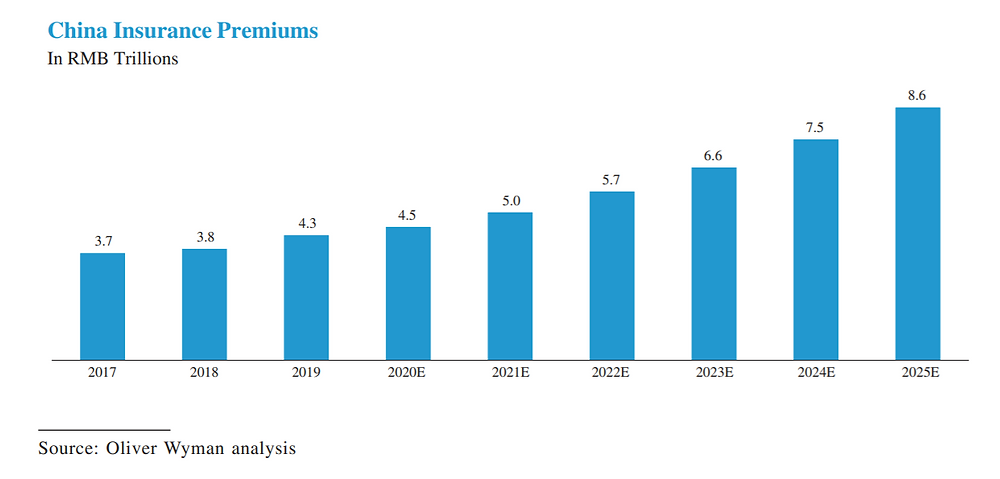 China Insurance Premiums