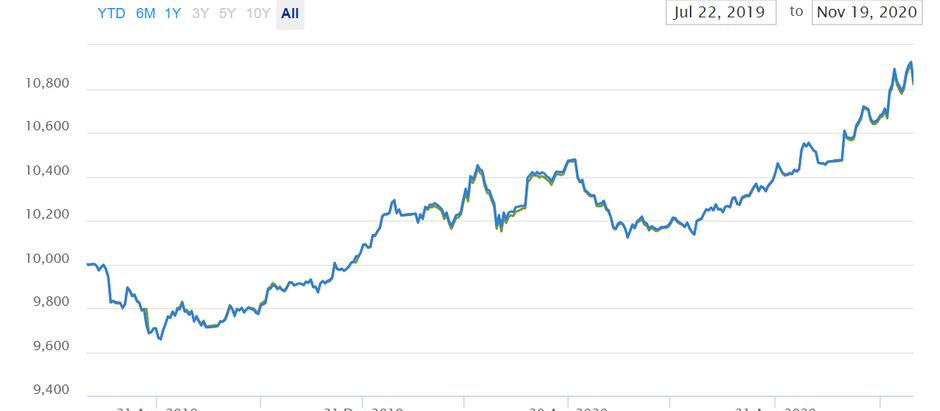 iShares China CNY Bond UCITS ETF (CNYB)