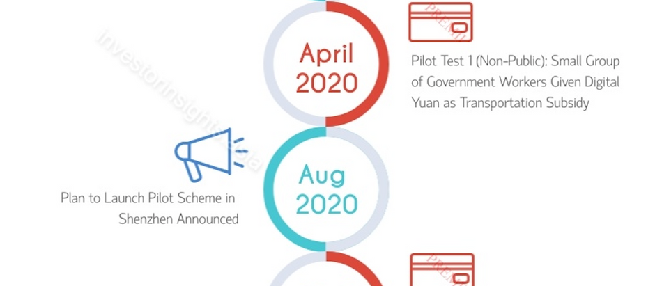 What is the Digital Yuan? A Summary of China's New Digital Currency