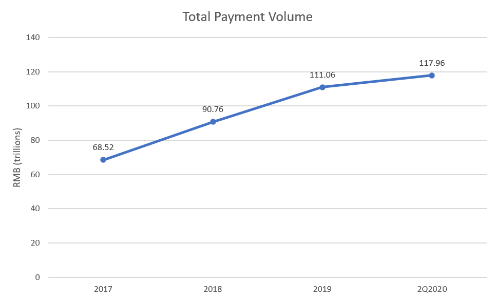 Total Payment Volume on Alipay