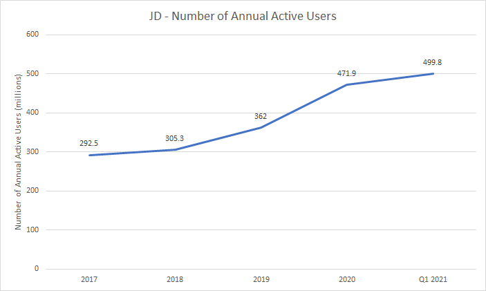 Number of JD Annual Active Users