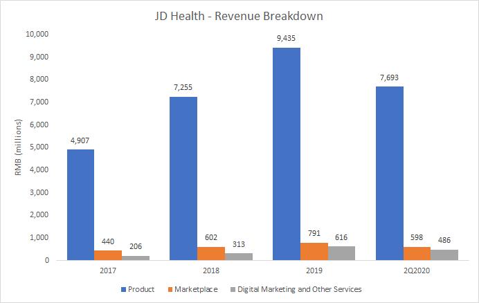 JD Health Revenue Breakdown