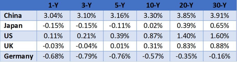 Government Bond Yields for China and Developed Markets