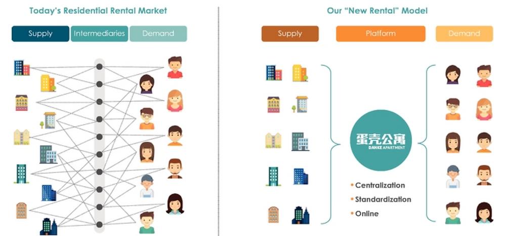 Danke's Business Model