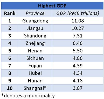 Provinces_HighestGDP.PNG
