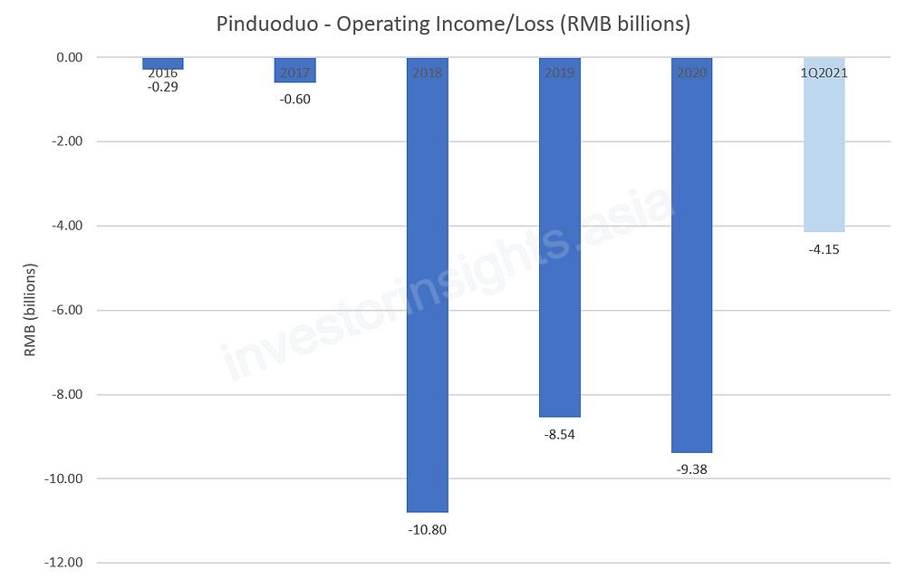 Pinduoduo Operating Loss