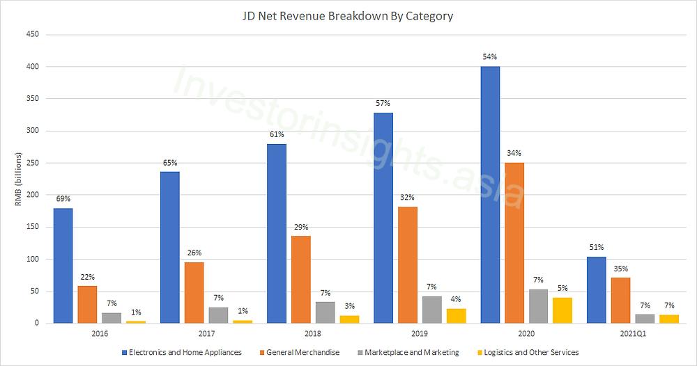 JD Net Revenue Breakdown By Category