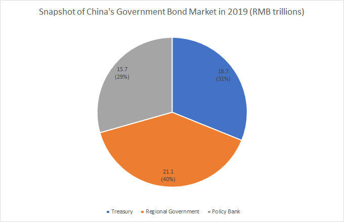 Breakdown of China's Government Bond Sector