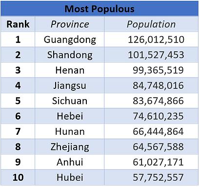 MostPopulous_provinces.PNG