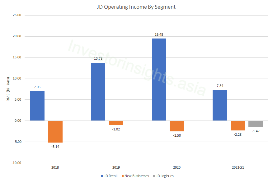JD Operating Income By Segment