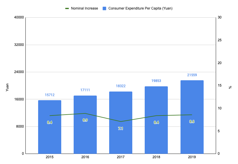 Chinese consumer expenditure