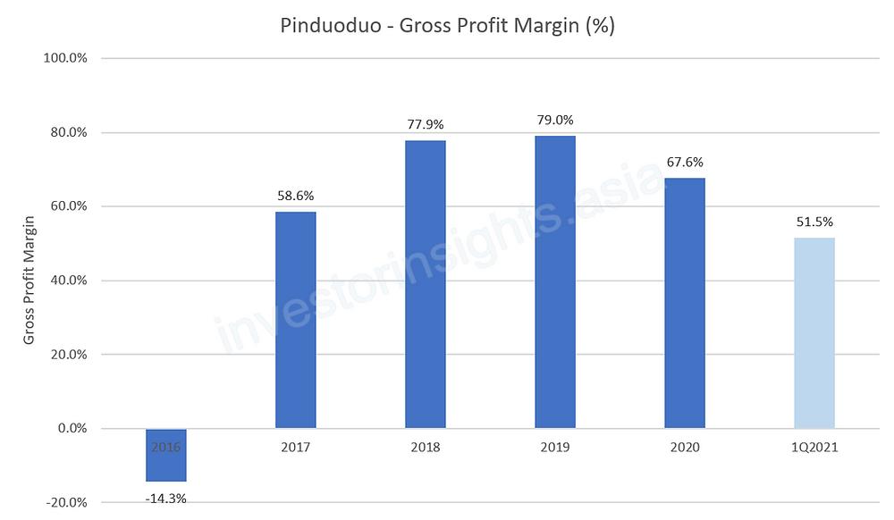 Pinduoduo Gross Profit Margin