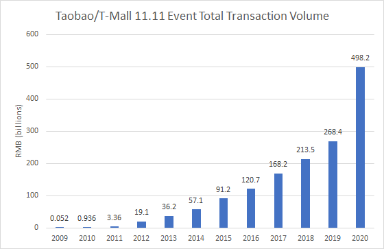 T-Mall 11.11 sales in 2020